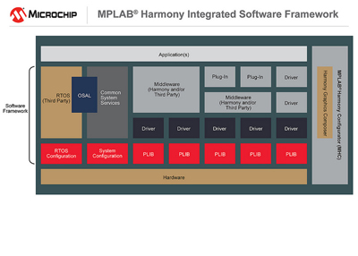New MPLAB Harmony Ecosystem Program for Middleware Software Providers