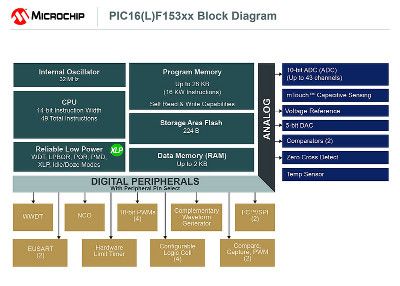 Microchip Releases New PIC® Microcontroller Family