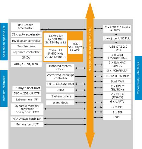 arm cortex a9 architecture pdf